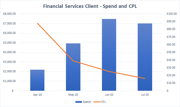 Financial Services - PPC Case Study